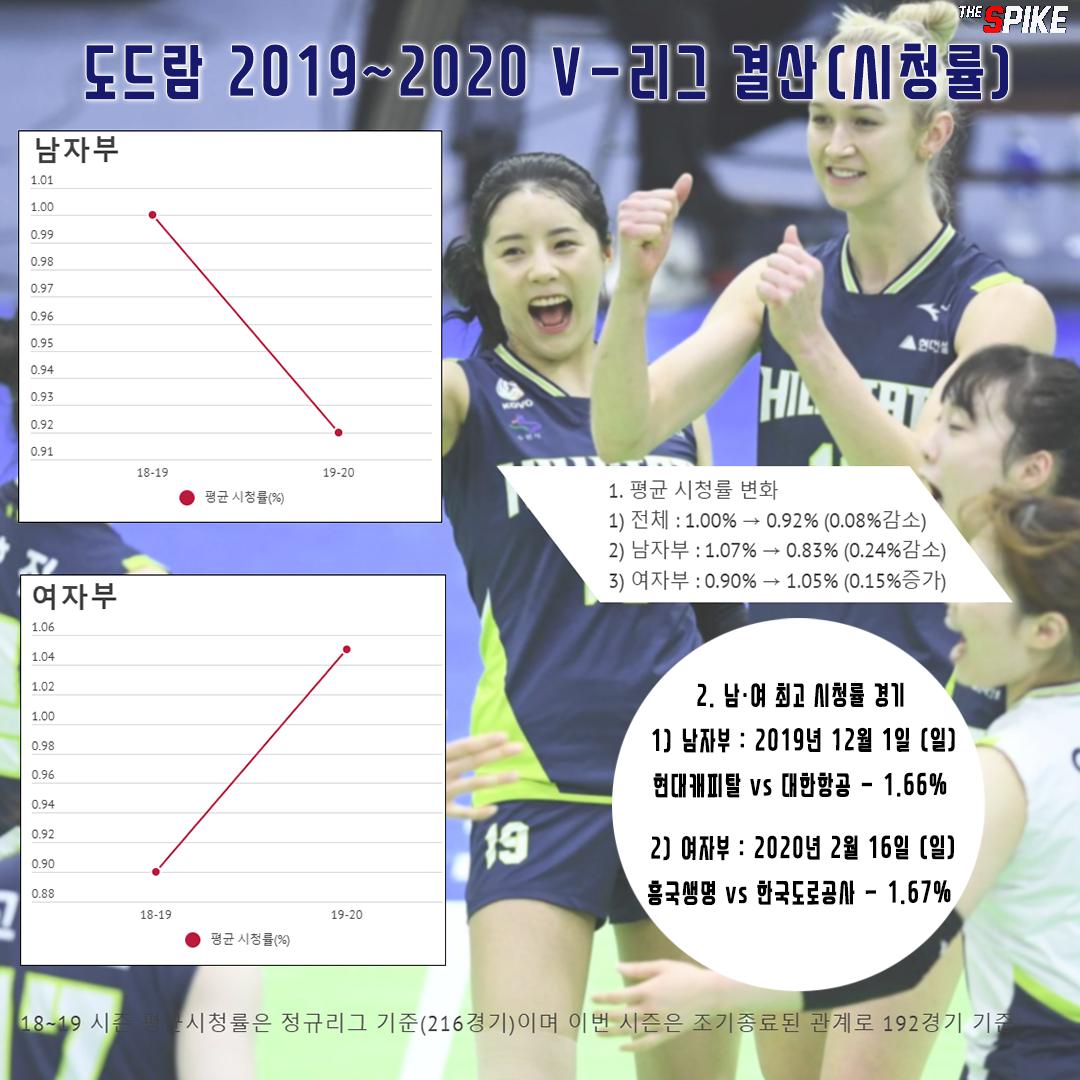 [인포그래픽] 도드람 2019-2020  V-리그 결산 (시청률)