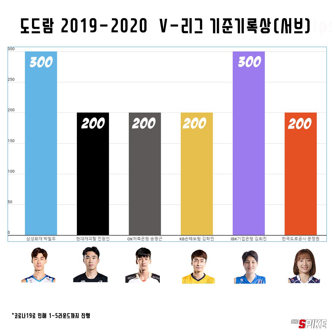 [인포그래픽] 도드람 2019-2020 V-리그 기준기록상 수상 현황